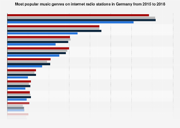 Most popular internet radio music genres Germany 2014-2017