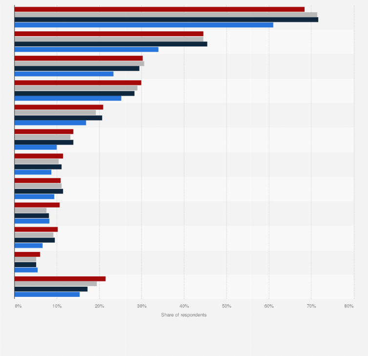 internet radio most popular music genres germany 2017 statistic