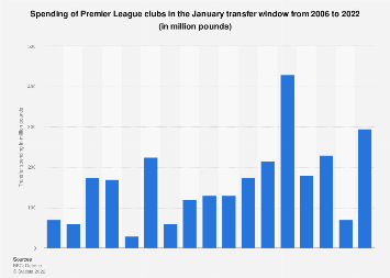 Transfer spending of Premier League clubs, January transfer window 2006-2018
