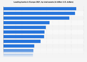 Largest European banks in 2017, by assets