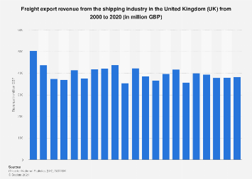 Export revenue from the shipping industry in the United Kingdom (UK) 2000-2016
