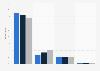 U.S. shelter magazine audience distribution 2014-2016, by platform