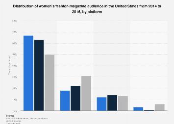 U.S. women's fashion magazine audience distribution 2014-2016