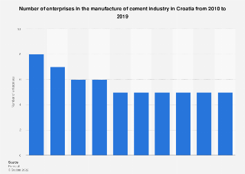 Croatia: number of enterprises in the manufacture of cement industry 2008-2014