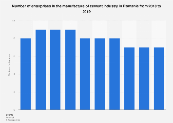 Romania: number of enterprises in the manufacture of cement industry 2008-2014