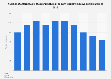 Slovakia: number of enterprises in the manufacture of cement industry 2008-2014