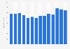 Anzahl der Mitarbeiter der Hasbro Inc. weltweit bis 2018