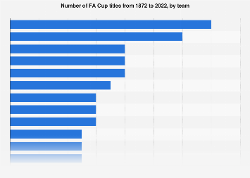 Most Fa Cup Wins 1872 2019 Statista