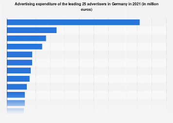 advertisers ranked by ad spending germany 2017 statistic. Black Bedroom Furniture Sets. Home Design Ideas