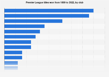 British soccer teams with most Premier league titles 2018