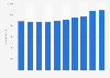Poland: number of employees in the manufacturing industry 2008-2015