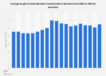 Length of TV commercials in Germany 2002-2016
