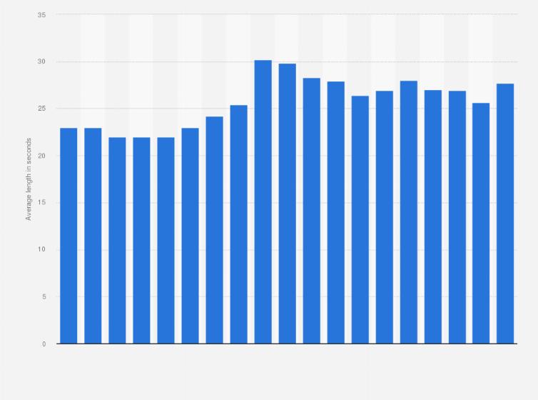 TV ads: average length Germany 2018   Statista