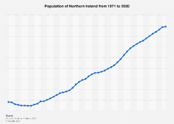 Population estimates for Northern Ireland 2000-2018