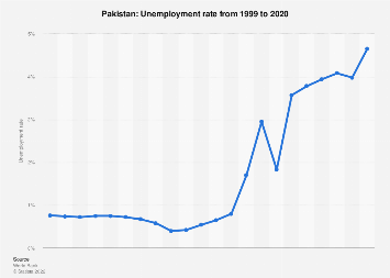 Unemployment rate in Pakistan 2017
