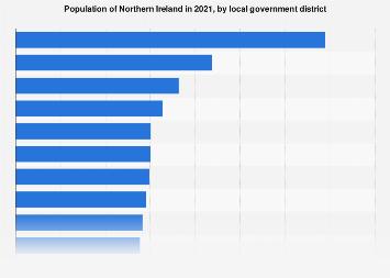 Northern Ireland (UK): population figures 2015, by region