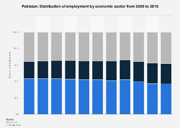 Pakistan - employment by economic sector | Statista