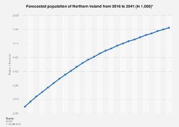 Northern Ireland (UK): population forecast 2016-2041
