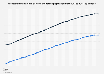 Northern Ireland (UK): median age forecast 2017-2041 by gender