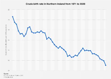 Northern Ireland birth rate 2000-2017