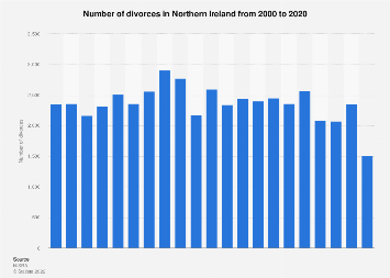 Northern Ireland: number of divorces 2000-2016