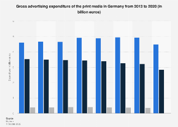 Advertising expenditure of the print media in Germany 2013-2016