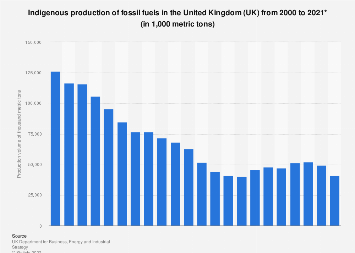 Fossil fuel indigenous production in the United Kingdom (UK) 2000-2017