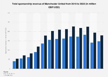 Manchester United sponsorship revenue 2010-2017