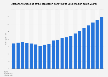 Median age of the population in Jordan 2015
