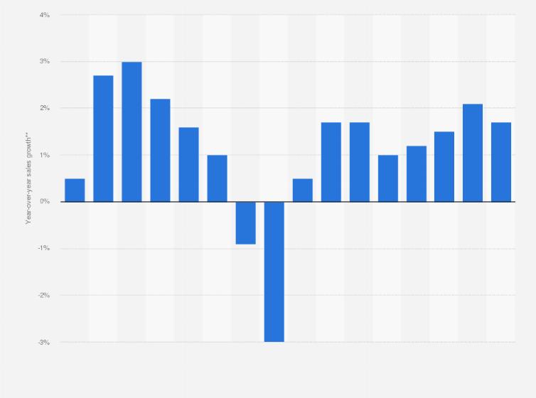 Restaurant industry: annual sales growth U S  2017 | Statista
