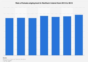 Female employment rate in Northern Ireland 2013 to 2018