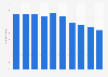 Switzerland: number of communication equipment manufacturers 2009-2015