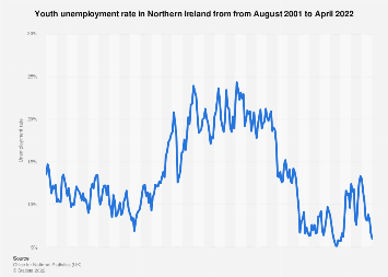 Youth unemployment rate in Northern Ireland (UK) 2013 to 2018