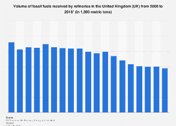 Fossil fuels received by refineries in the United Kingdom (UK) 2000-2016