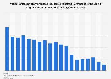 Refinery receipts from indigenous fossil fuels in the United Kingdom (UK) 2000-2016