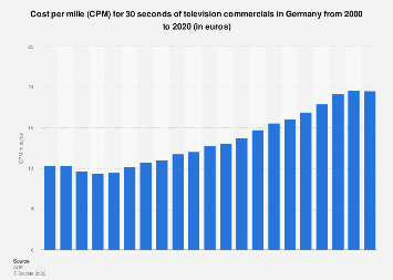 CPM for television commercials in Germany 2000-2018