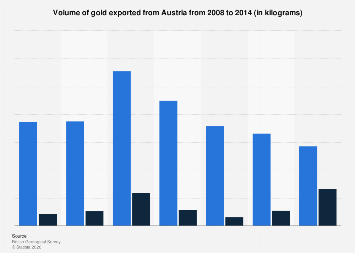 Gold export volume from Austria 2008-2014