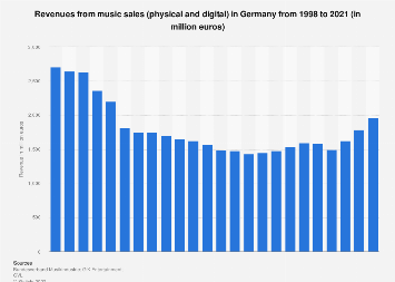 Revenues from music sales in Germany 1998-2018