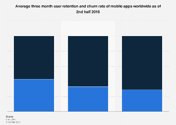 Global mobile app thee month user retention and churn 2017