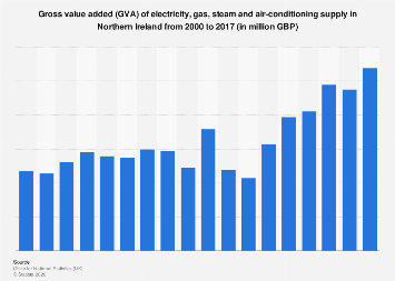 GVA of electricity and gas supply in Northern Ireland (UK) 2000 to 2016