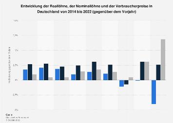 Entwicklung der Reallöhne, Nominallöhne und Verbraucherpreise in Deutschland bis 2017