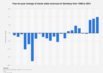 Revenue development of music sales in Germany 1998-2016
