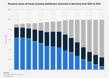 Revenue share of music industry sales channels in Germany 2007-2016