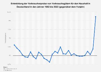 Entwicklung der Verbraucherpreise von Haushaltsartikeln in Deutschland bis 2017