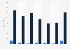 Titanium export volume from Austria 2008-2014