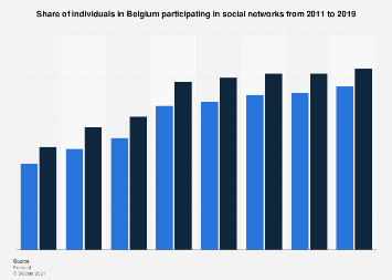Social network penetration in Belgium 2011-2017