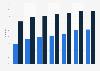 Social network penetration in Bulgaria 2011-2018