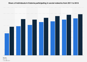 Social network penetration in Estonia 2011-2018