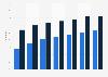 Social network penetration in Greece 2011-2018