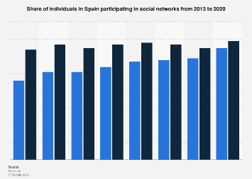 Social network penetration in Spain 2011-2017